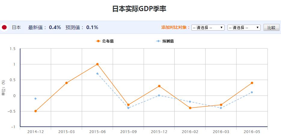 实际gdp等于_中金梁红 预计2017年实际GDP同比增速为6.8